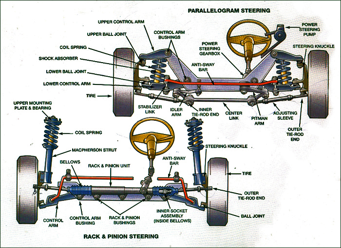 Typical Steering and Suspension System Layout